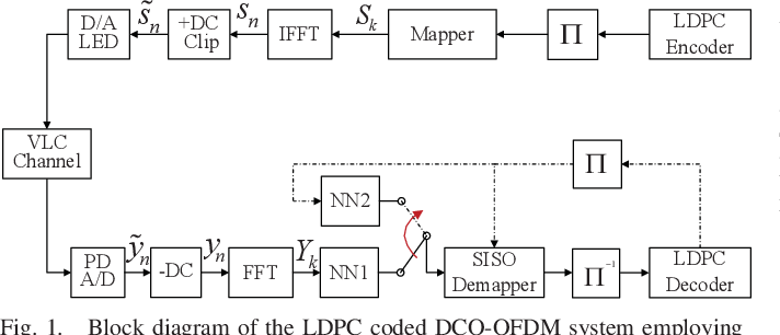 Figure 1 for A Neural Network Aided Approach for LDPC Coded DCO-OFDM with Clipping Distortion