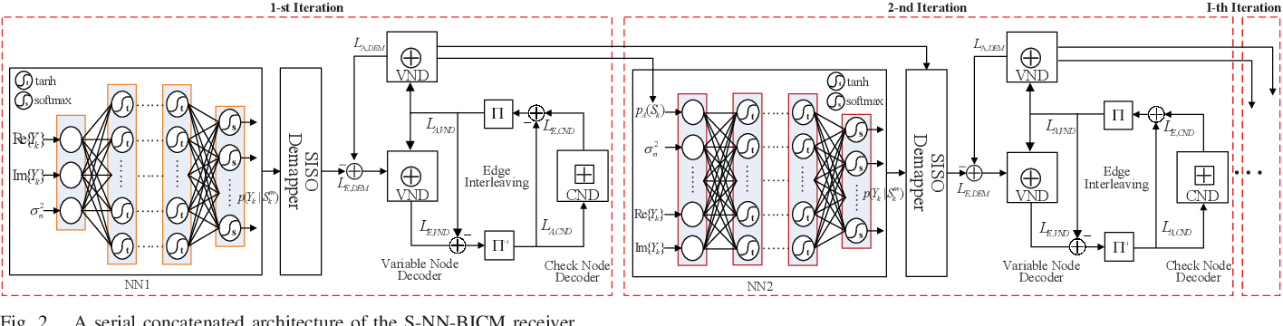 Figure 2 for A Neural Network Aided Approach for LDPC Coded DCO-OFDM with Clipping Distortion