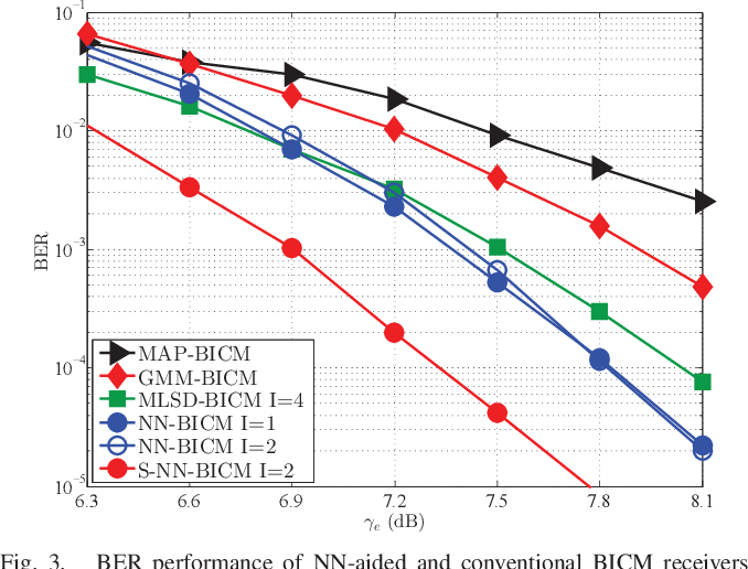 Figure 3 for A Neural Network Aided Approach for LDPC Coded DCO-OFDM with Clipping Distortion