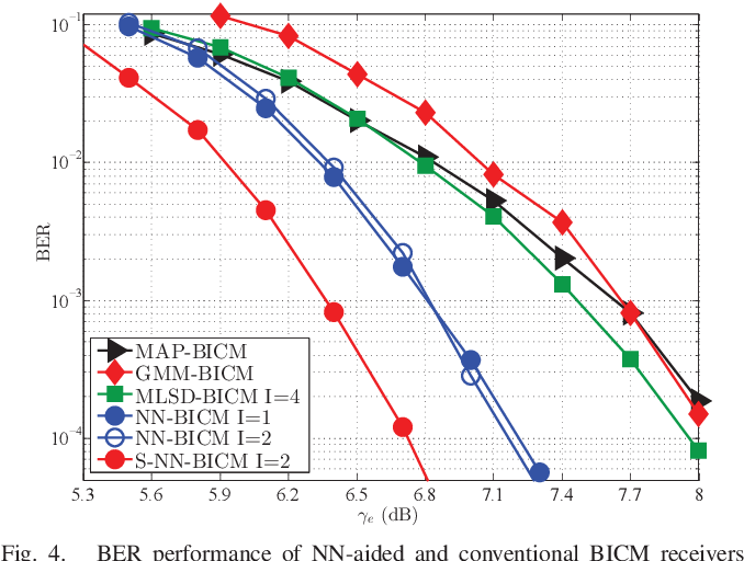Figure 4 for A Neural Network Aided Approach for LDPC Coded DCO-OFDM with Clipping Distortion