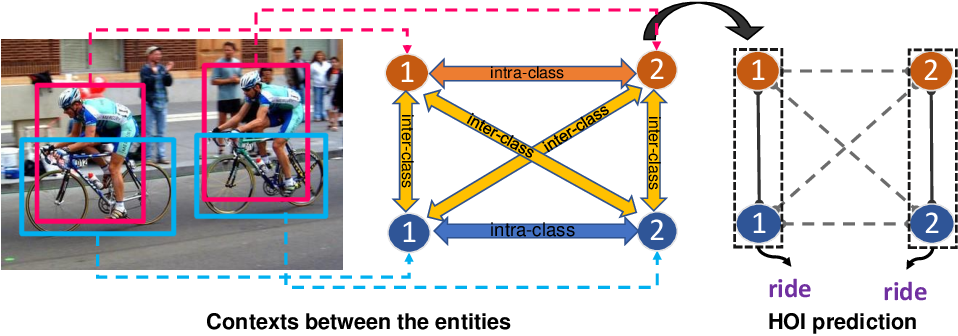 Figure 1 for Contextual Heterogeneous Graph Network for Human-Object Interaction Detection