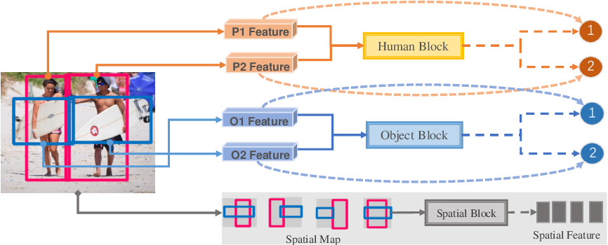 Figure 3 for Contextual Heterogeneous Graph Network for Human-Object Interaction Detection