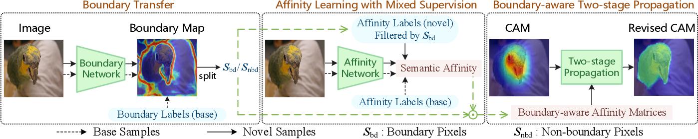 Figure 1 for Weak-shot Semantic Segmentation by Transferring Semantic Affinity and Boundary