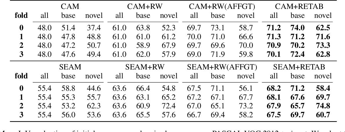 Figure 2 for Weak-shot Semantic Segmentation by Transferring Semantic Affinity and Boundary