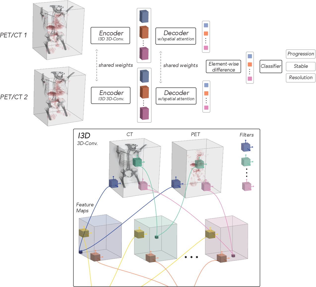 Figure 1 for OncoNet: Weakly Supervised Siamese Network to automate cancer treatment response assessment between longitudinal FDG PET/CT examinations
