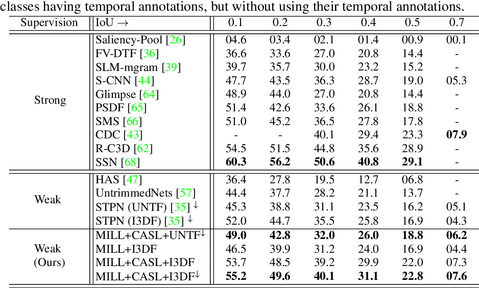 Figure 2 for W-TALC: Weakly-supervised Temporal Activity Localization and Classification
