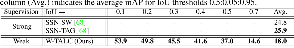 Figure 4 for W-TALC: Weakly-supervised Temporal Activity Localization and Classification