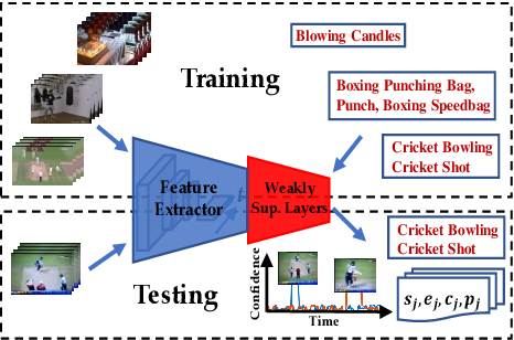 Figure 1 for W-TALC: Weakly-supervised Temporal Activity Localization and Classification