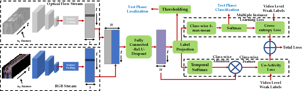 Figure 3 for W-TALC: Weakly-supervised Temporal Activity Localization and Classification