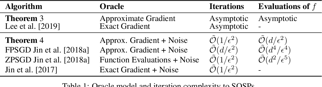 Figure 1 for Efficiently avoiding saddle points with zero order methods: No gradients required