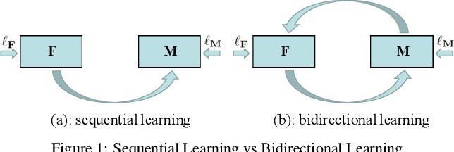 Figure 1 for Bidirectional Learning for Domain Adaptation of Semantic Segmentation