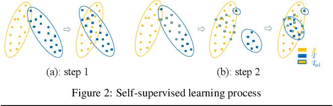 Figure 3 for Bidirectional Learning for Domain Adaptation of Semantic Segmentation