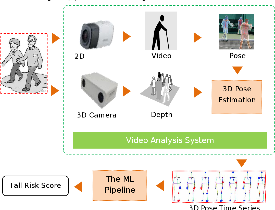 Figure 1 for Predicting TUG score from gait characteristics based on video analysis and machine learning