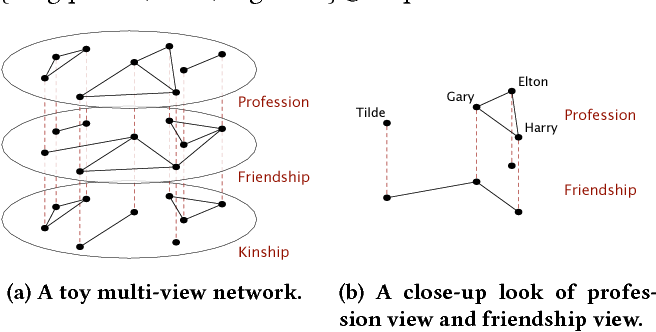 Figure 1 for mvn2vec: Preservation and Collaboration in Multi-View Network Embedding