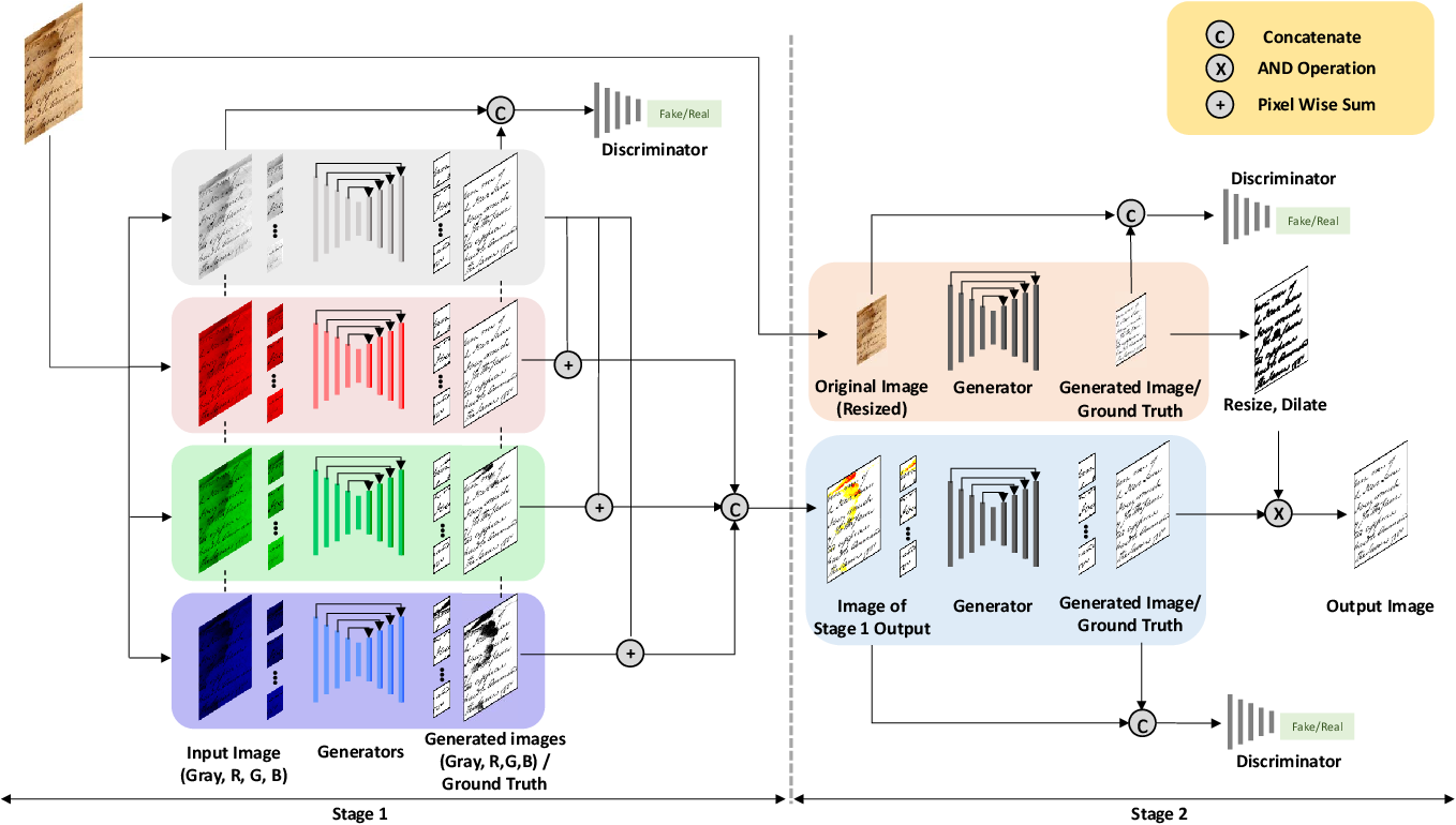 Figure 2 for Two-Stage Generative Adversarial Networks for Document Image Binarization with Color Noise and Background Removal
