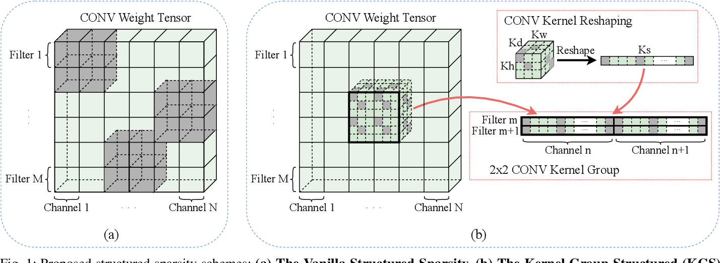 Figure 1 for Achieving Real-Time Execution of 3D Convolutional Neural Networks on Mobile Devices