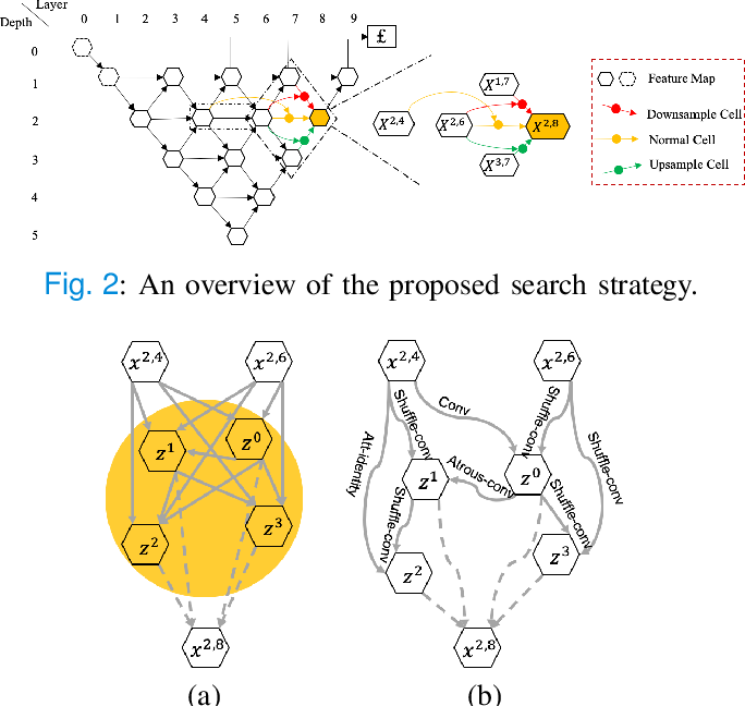 Figure 2 for MixSearch: Searching for Domain Generalized Medical Image Segmentation Architectures