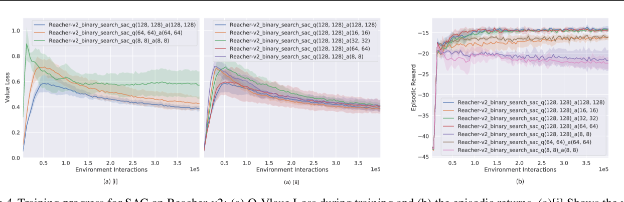Figure 4 for Good Actors can come in Smaller Sizes: A Case Study on the Value of Actor-Critic Asymmetry