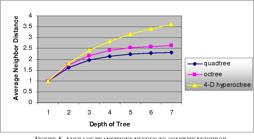 Figure 5 from A Practical Algorithm for Computing Neighbors