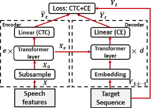 Figure 3 for Fine-tuning of Pre-trained End-to-end Speech Recognition with Generative Adversarial Networks