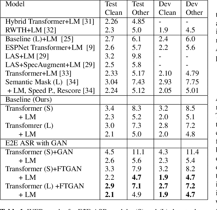 Figure 2 for Fine-tuning of Pre-trained End-to-end Speech Recognition with Generative Adversarial Networks