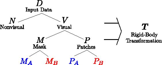 Figure 1 for Probabilistic Depth Image Registration incorporating Nonvisual Information