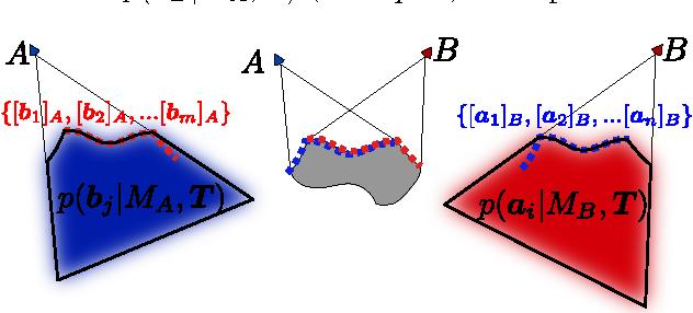 Figure 4 for Probabilistic Depth Image Registration incorporating Nonvisual Information