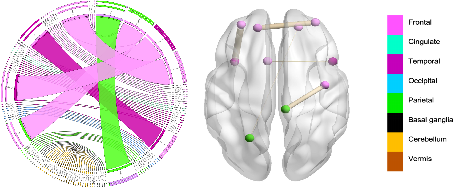 Figure 3 for Supervised Multi-topology Network Cross-diffusion for Population-driven Brain Network Atlas Estimation