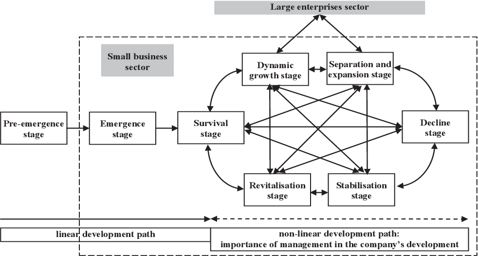 PDF] Small business life cycle: statics and dynamics (S&D) model