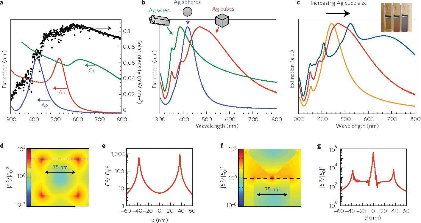 Plasmonic metal nanostructures for efficient conversion of solar figure 1 pooptronica Choice Image