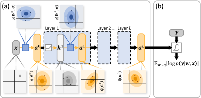 Figure 1 for Fixing Variational Bayes: Deterministic Variational Inference for Bayesian Neural Networks