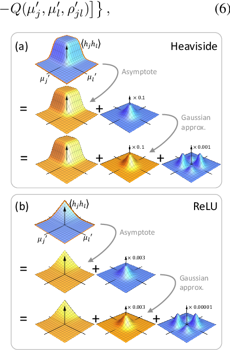 Figure 3 for Fixing Variational Bayes: Deterministic Variational Inference for Bayesian Neural Networks