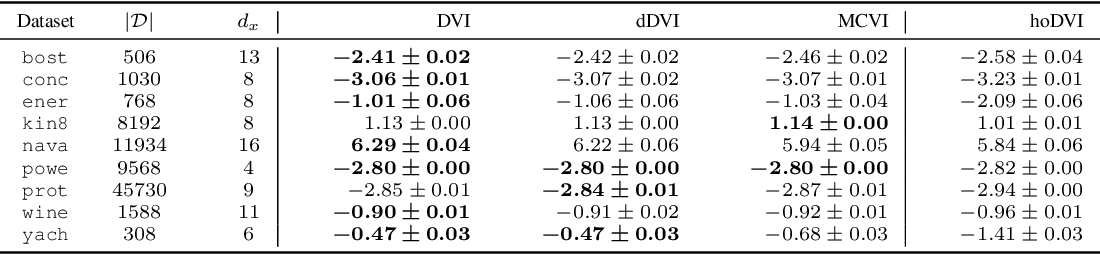 Figure 4 for Fixing Variational Bayes: Deterministic Variational Inference for Bayesian Neural Networks