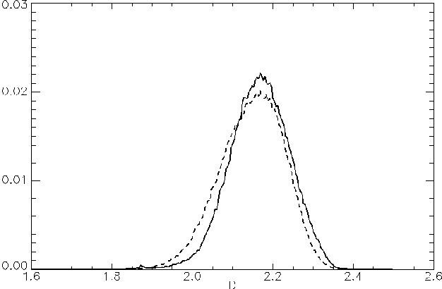 Figure 3. Histogram of the fractal dimension maps of Figure 2c,e: solid line for the stripmap and dashed line for the enhanced spotlight.