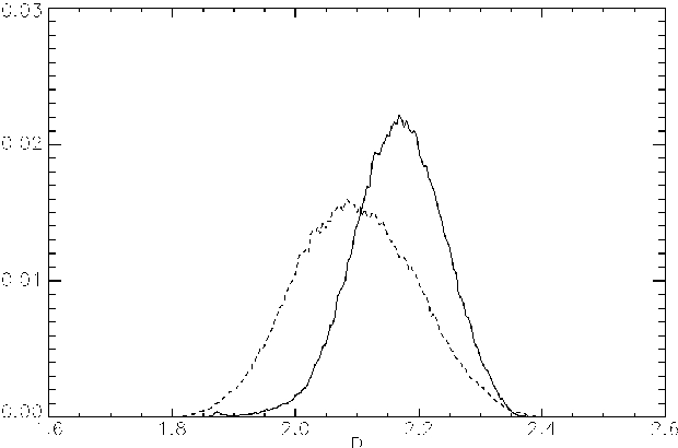 Figure 4. Histogram of the fractal dimension map of Figure 2c compared to that of the fractal dimension map obtained from enhanced spotlight 3 × 3 multilook data: solid line for the stripmap and dashed line for the multilook enhanced spotlight.
