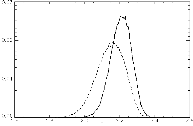Figure 6. Histogram of the fractal dimension maps of Figure 4c,e: solid line for the stripmap and dashed line for the enhanced spotlight.