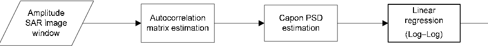 Figure 1. Flow chart of the processing used for the estimation of the fractal dimension within the sliding window.