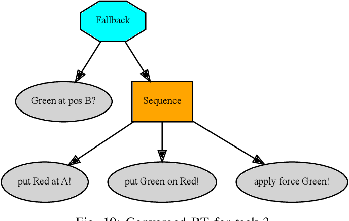 Figure 2 for Combining Planning and Learning of Behavior Trees for Robotic Assembly