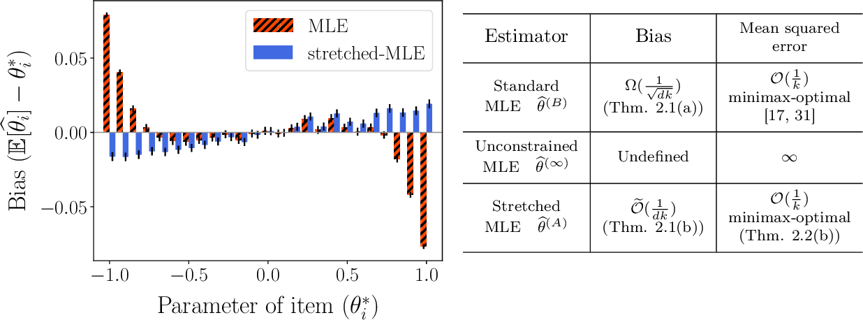 Figure 1 for Stretching the Effectiveness of MLE from Accuracy to Bias for Pairwise Comparisons