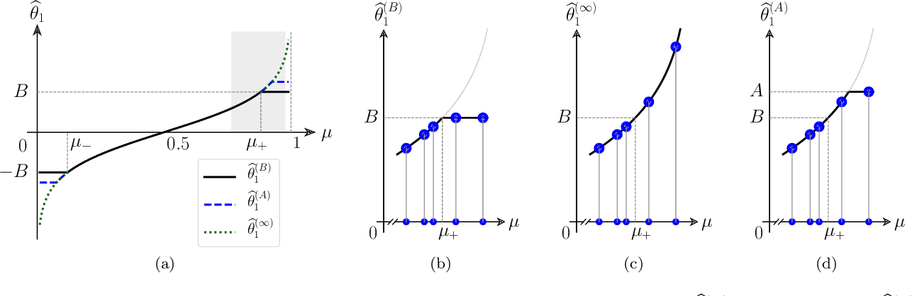 Figure 2 for Stretching the Effectiveness of MLE from Accuracy to Bias for Pairwise Comparisons