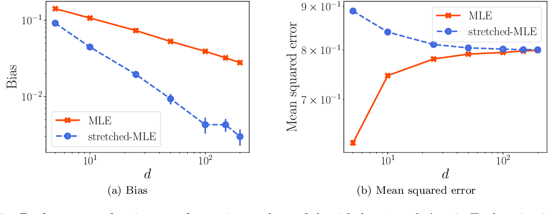 Figure 3 for Stretching the Effectiveness of MLE from Accuracy to Bias for Pairwise Comparisons