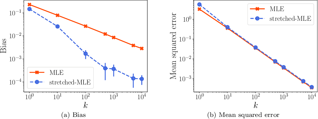 Figure 4 for Stretching the Effectiveness of MLE from Accuracy to Bias for Pairwise Comparisons