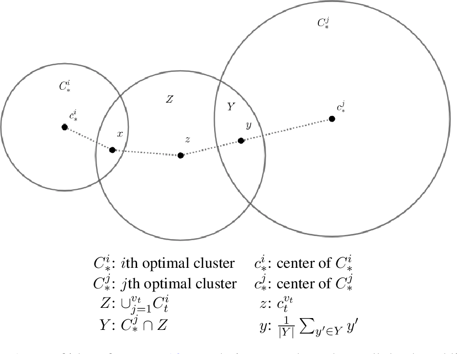 Figure 2 for No-substitution k-means Clustering with Adversarial Order