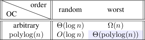 Figure 1 for No-substitution k-means Clustering with Adversarial Order