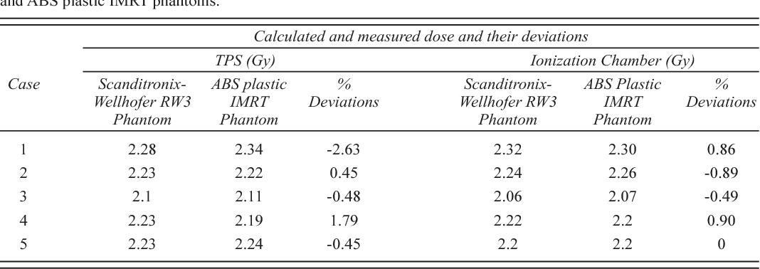 Table 3 From Acrylonitrile Butadiene Styrene Abs Plasticbased Low