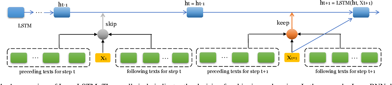 Figure 1 for Leap-LSTM: Enhancing Long Short-Term Memory for Text Categorization