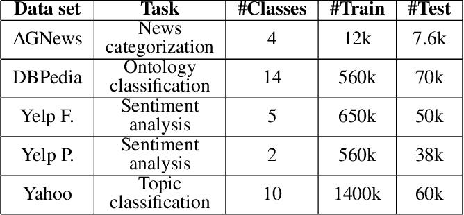 Figure 2 for Leap-LSTM: Enhancing Long Short-Term Memory for Text Categorization