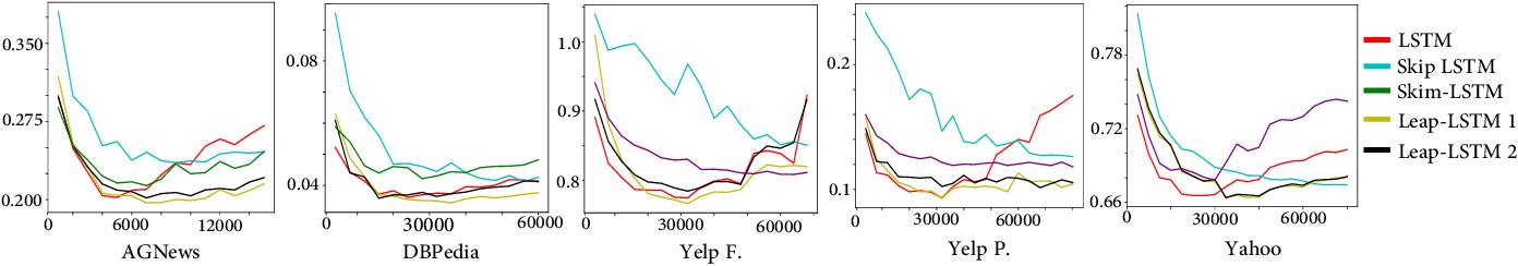 Figure 4 for Leap-LSTM: Enhancing Long Short-Term Memory for Text Categorization