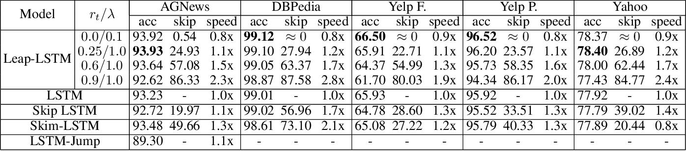 Figure 3 for Leap-LSTM: Enhancing Long Short-Term Memory for Text Categorization