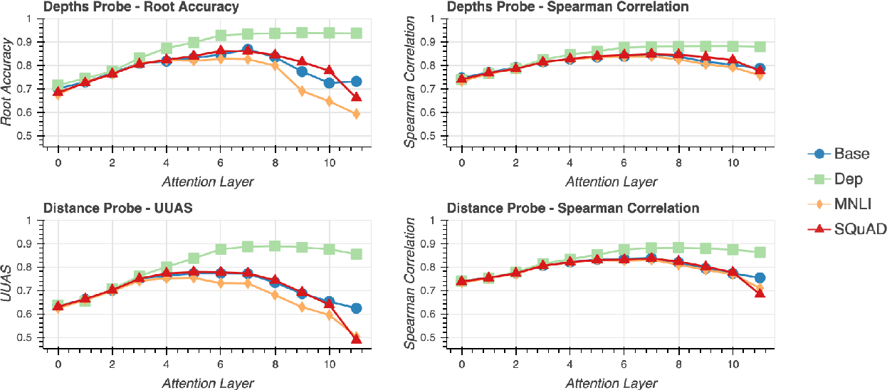 Figure 2 for What Happens To BERT Embeddings During Fine-tuning?